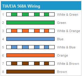 Cat 6 Cabling 6a 5